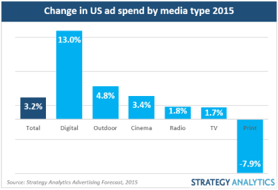 strategy-analytics-share-of-advertising-revenue