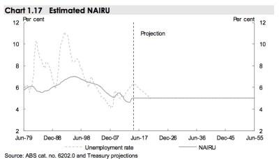 estimated-australian-unemployment