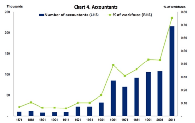 accountants-employed-the-uk
