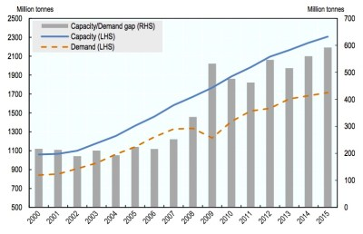 "OECD ""Excess Capacity in the Global Steel Industry"" (2015)"