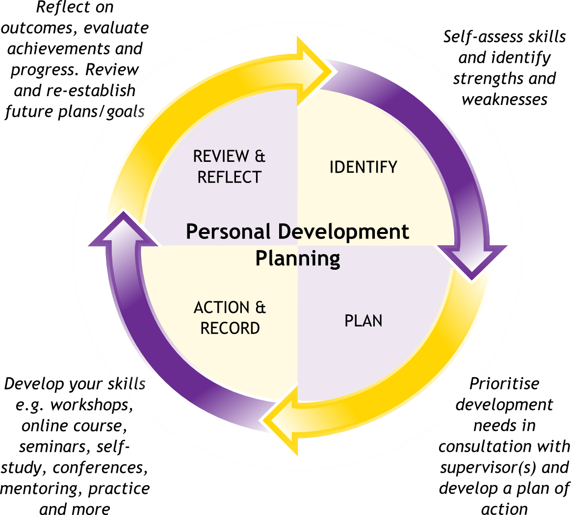 7 Steps For Beginning Your Personal Development Journey Paulyfreezy