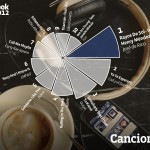 Facebook publica una lista con las canciones más escuchadas en España en 2012