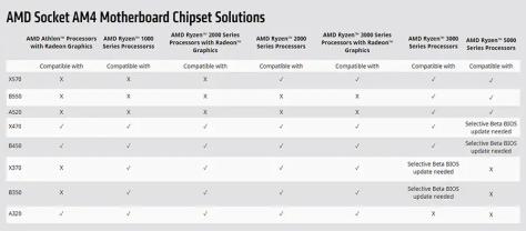 AMD socket AM4 Motherboard Chipset Solutions Tableau