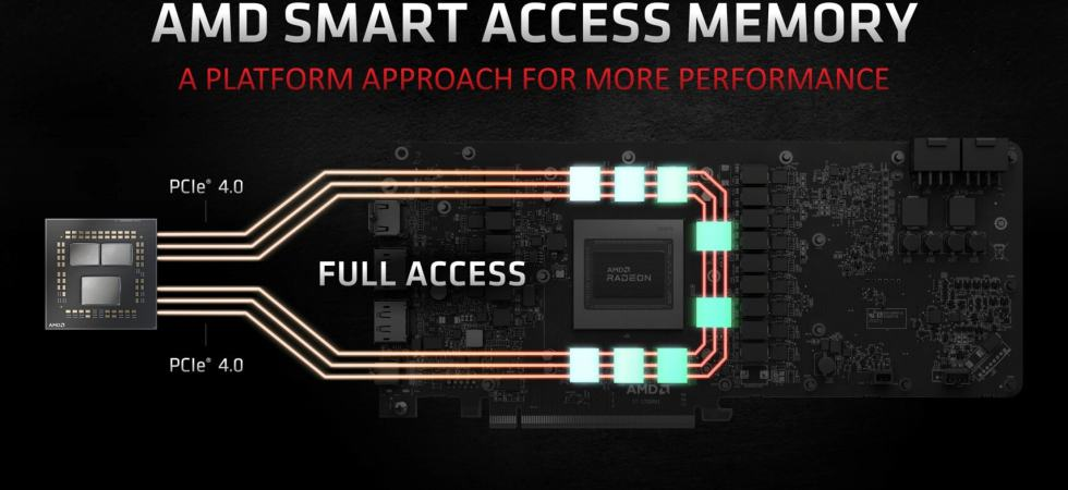 AMD-Smart Acces memory