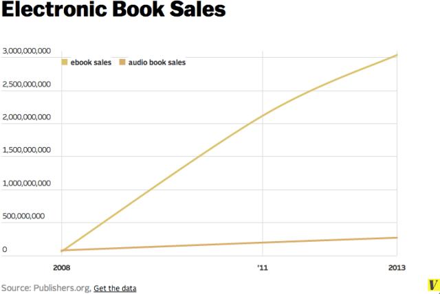 Grafikon govori za sebe: rast prihoda američkog e-izdavaštva od 2008-2013