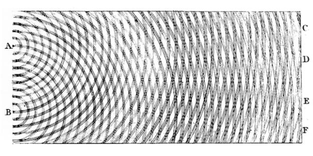 "Nacrt Tomasa Janga iz 1803. prikazuje kako dva talasa interferiraju tj. preklapaju, formirajući ""granični obrazac"" (pattern of fringes) na zaslonu. (Public Domain)"