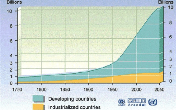 Nivoi i gustina naseljenosti u razvijenim i zemljama u razvoju tokom istorije, sa projekcijama za budućnost (Philippe Rekacewicz, UNEP/GRID-Arendal)