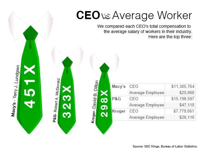 Radnička je tuga pregolema: koliko plate direktora realno odgovaraju njihovom uloženom trudu - to se  radnička plata oduvek pitala...
