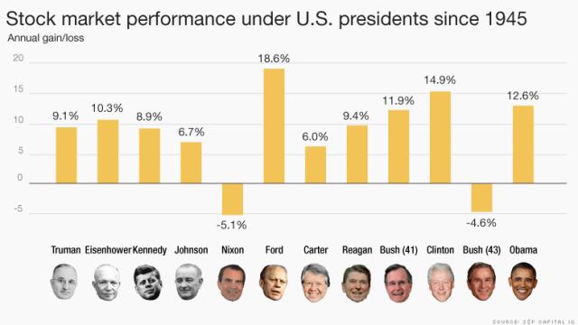 Grafik: CNN Money