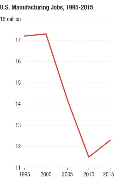 Tokom proteklih nekoliko decenija, sve je manje fabričkih poslova zbog tehnoloških dostignuća i povećane globalne konkurencije. NPR/Bureau of Labor Statistics