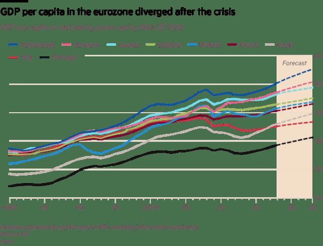 Zemlje evrozone u 1999. godini, bez Irske i Luksemburga