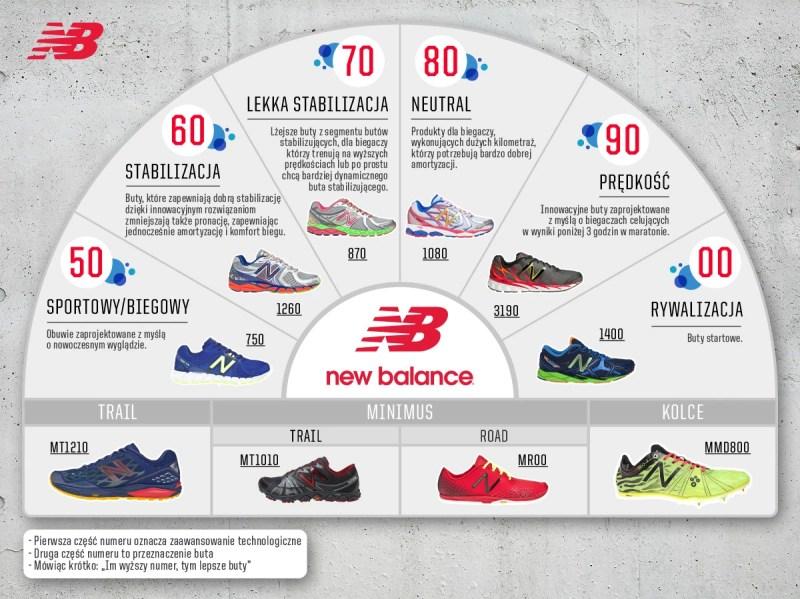 New Balance - numeracja