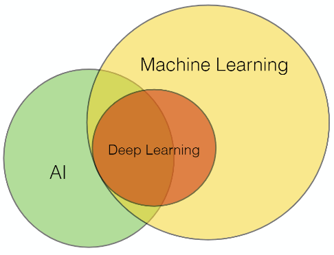 AI, Deep Learning, Machine Learning
