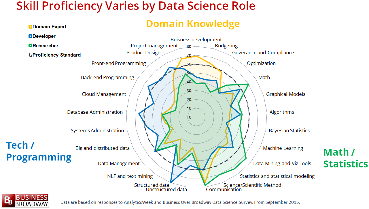 Skill proficiency varies by data science role