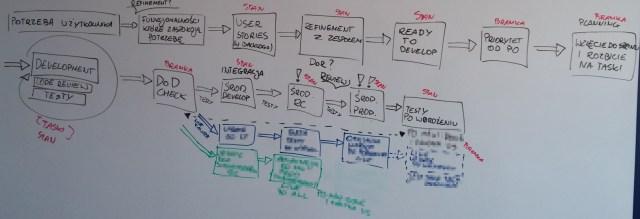 mapowanie strumienia wartosci - public