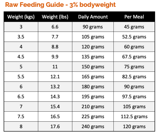 Cat Feeding Guide based on 3% bodyweight