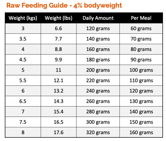 Cat Feeding Guide based on 4% bodyweight