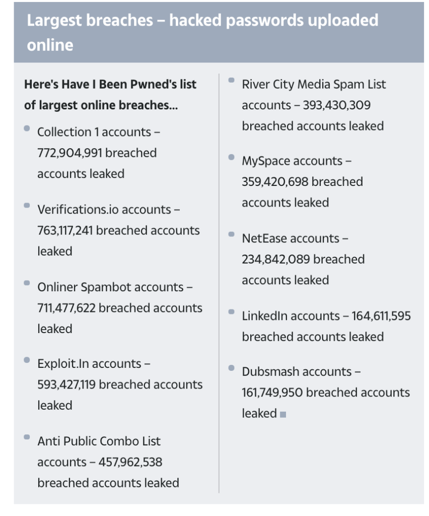 Largest breaches – hacked passwords uploaded online