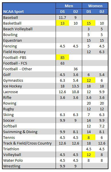athletic scholarships by sports