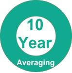 10-year averaging option