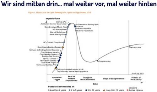 Banking-Hype-Cycle IT-Fianzmagazin