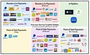 (Mobile) Wallets Verfahren in Deutschland