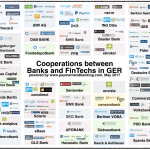 Übersicht Cooperations between banks and FinTechs Stand:23.05.17
