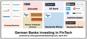 Infografik: German Banks investing in FinTech _Stand: April 2017