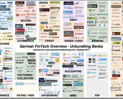 Geman FinTech Overview unbundling banks