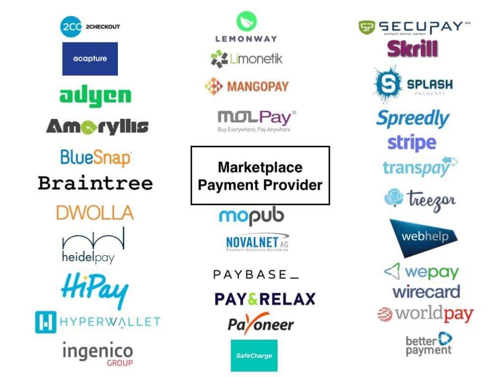 Infografik Marketplace Payment Provider / Marktplatz Payments