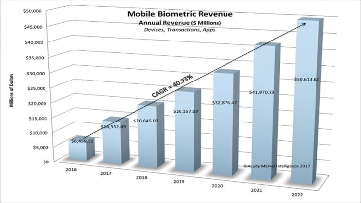 mobile biometrics