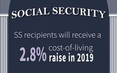 Social Security Changes for 2019