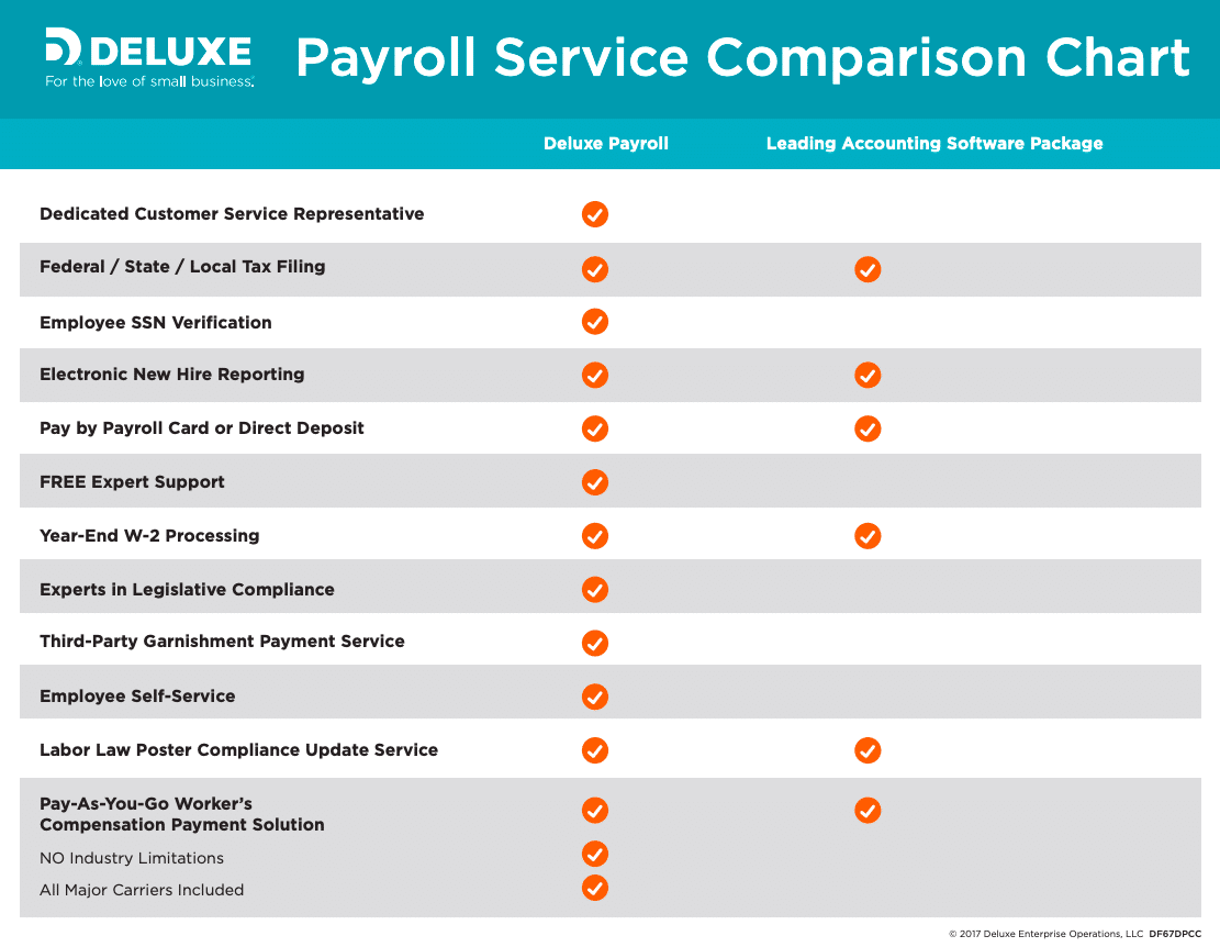 Deluxe Payroll comparison with othe payroll services