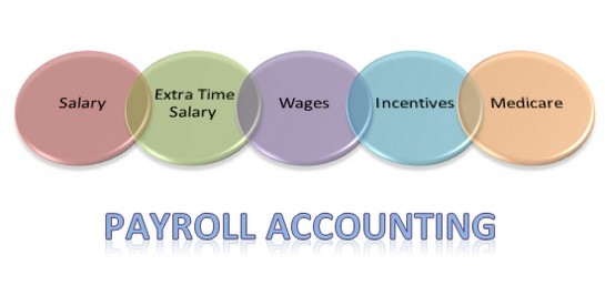 Payroll accounting for small business