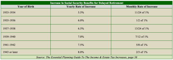 Taxes on Social Security Income