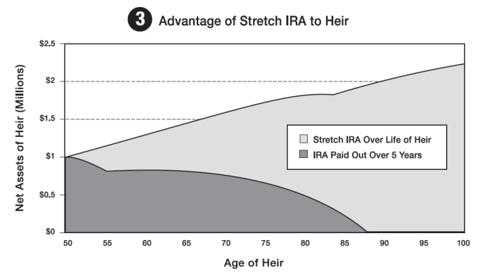Advantage of Stretch IRA to Heir