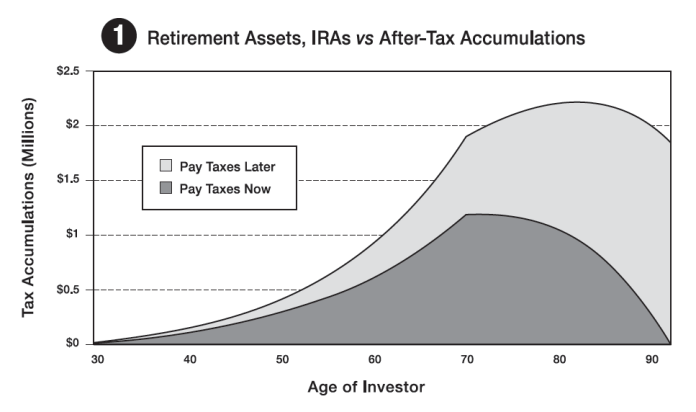 Retirement Assets, IRAs vs After-Tax Accumulations