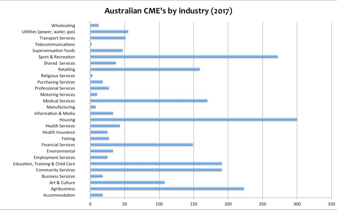 Trending coops & mutuals in Australia