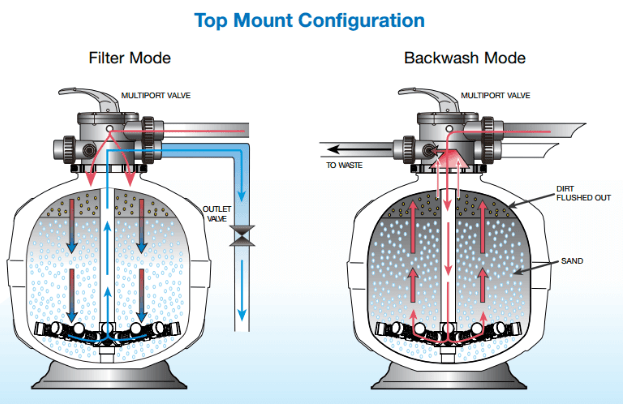 top-mount-configuration-filter