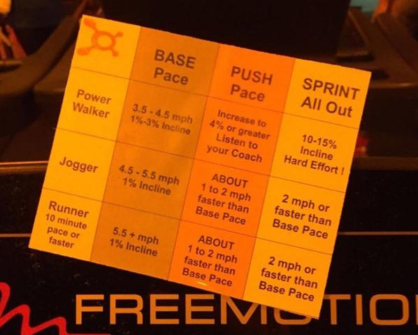 Orangetheory Treadmill Zones
