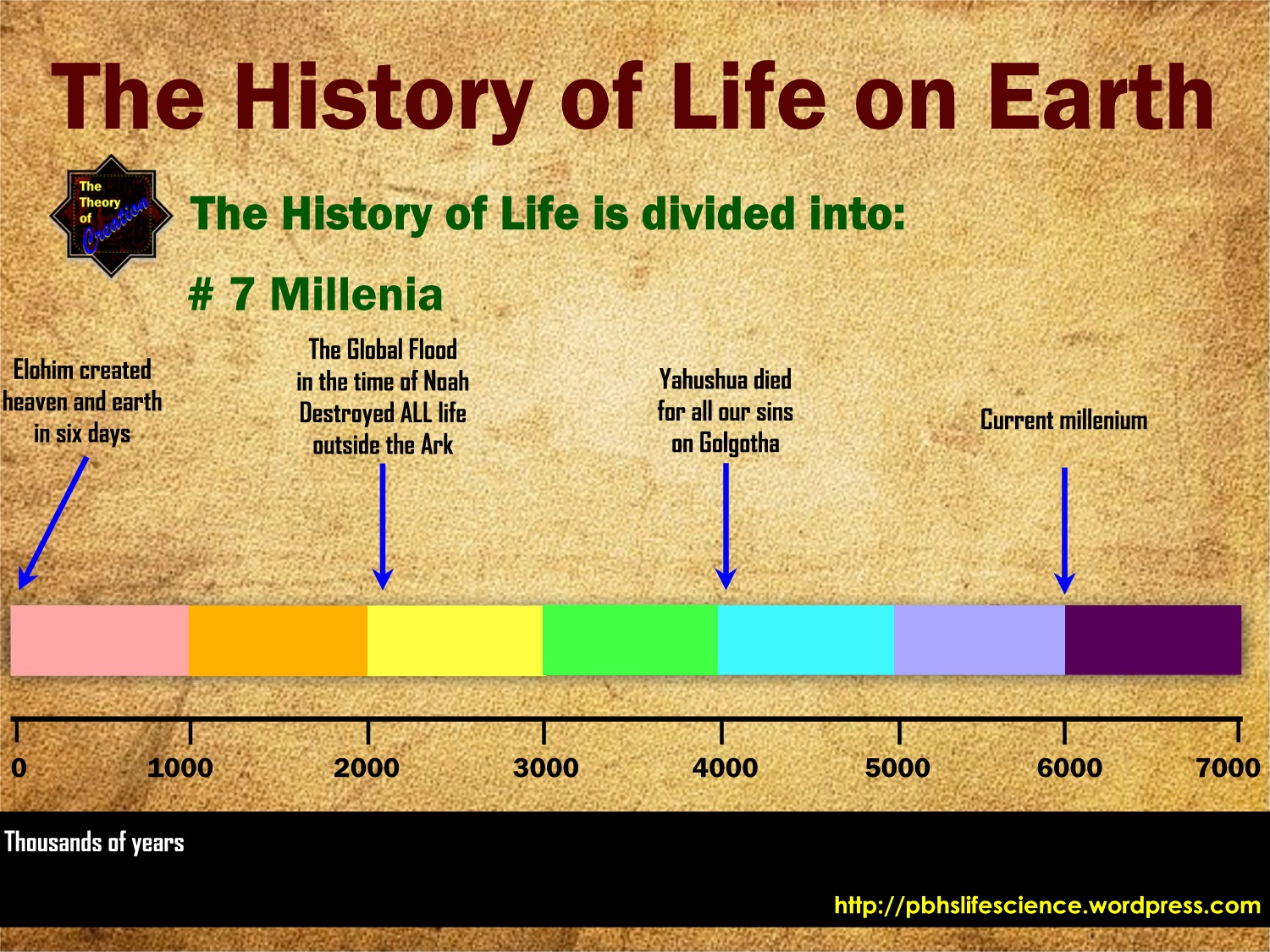 Timeline Of Earth