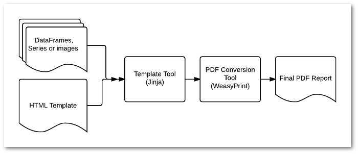 Tool pipeline for generating PDF