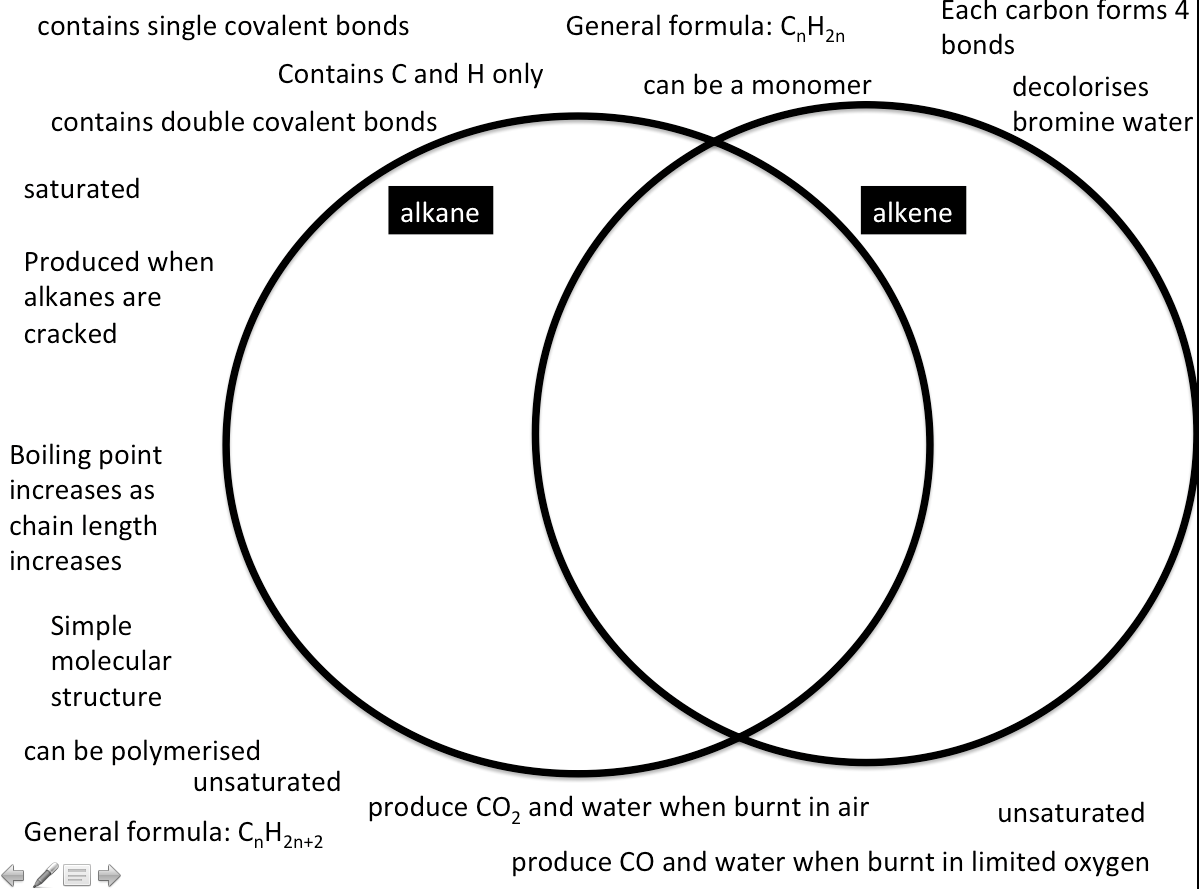 Niki Kaiser K Chem On Twitter Venn Diagram Alkanes