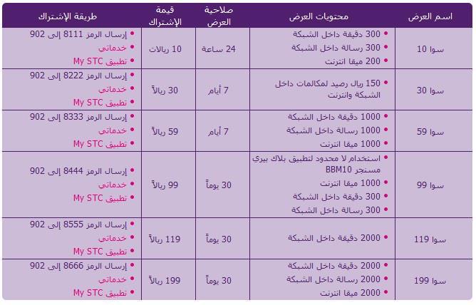 Stc السعودية On Twitter رقمك سوا ويهمك فقط المكالمات باقة سوا 119 تعطيك 2000 دقيقة داخل الشبكة لمدة شهر للتفعيل أرسل 8555 إلى 902 Http T Co Gpr1mfup8n