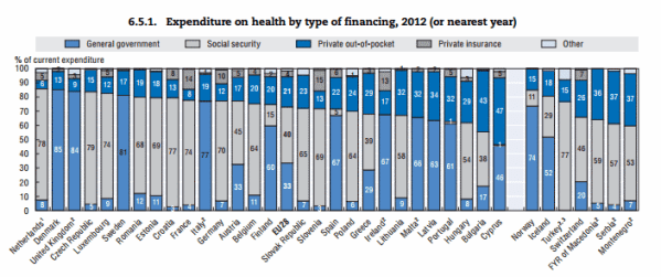 Expenditure on health in European countries 2012
