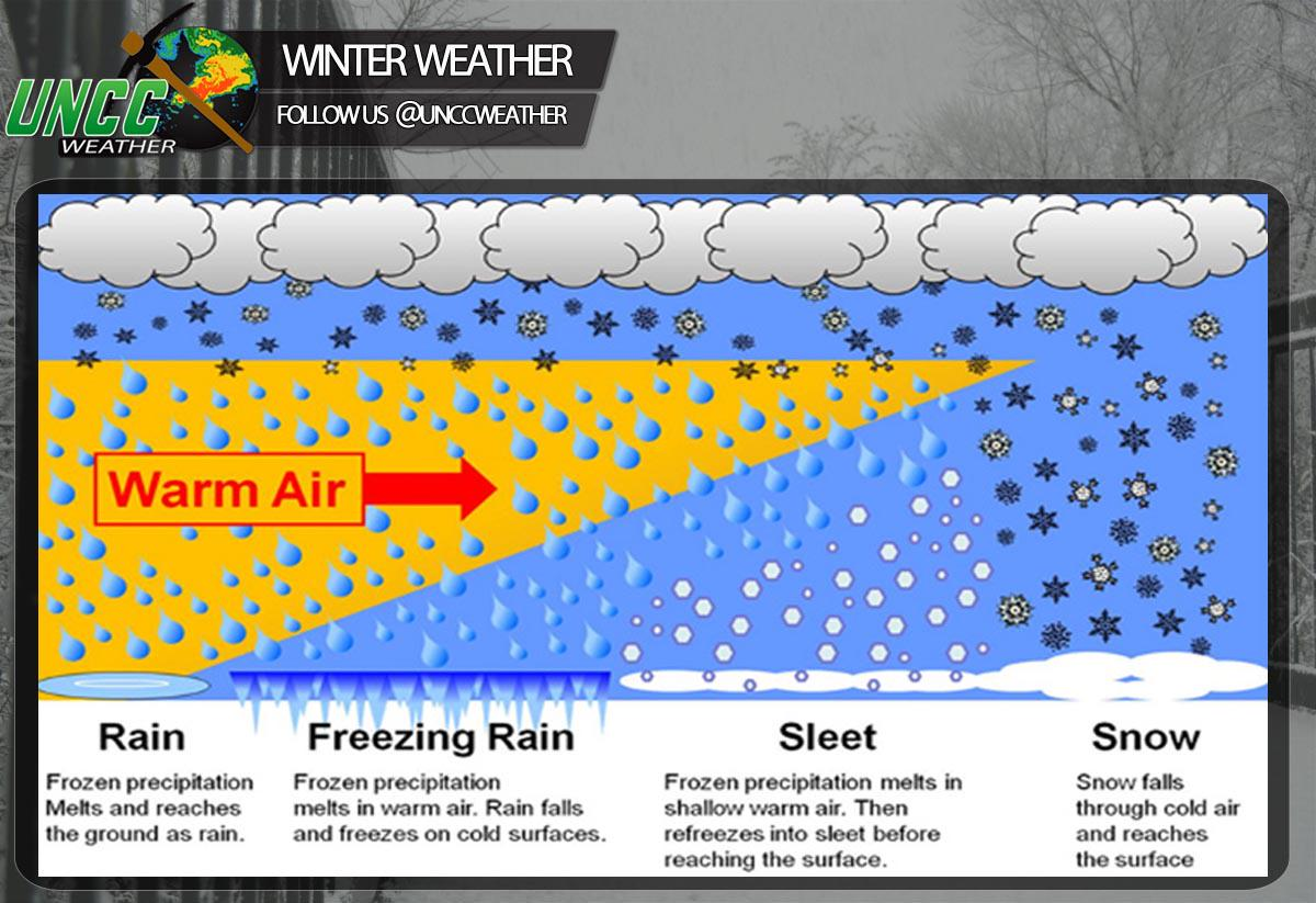 Rt Unccweather What S The Difference Between Snow Sleet