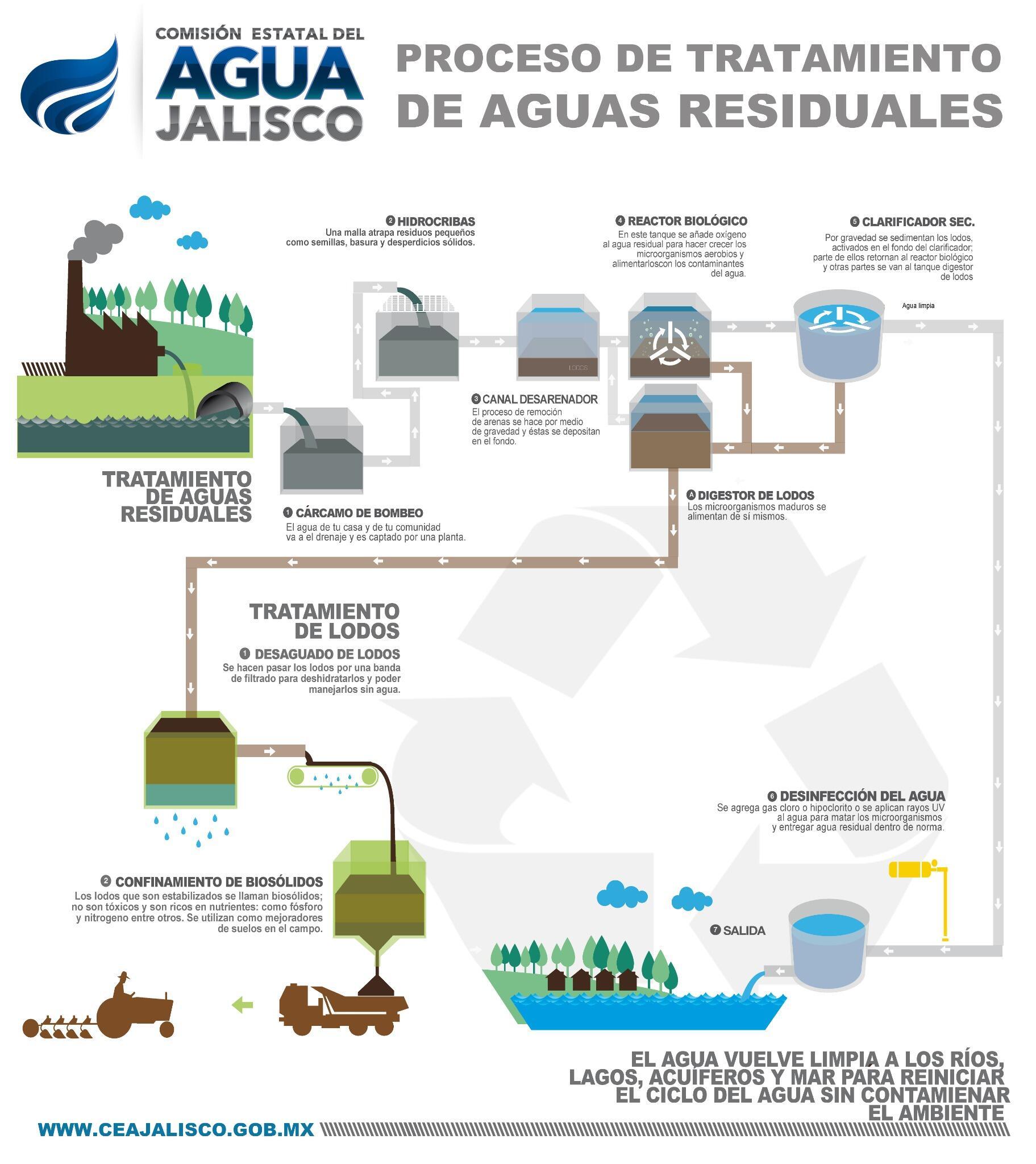 C mo opera una planta de tratamiento de aguas residuales for Como funciona una depuradora