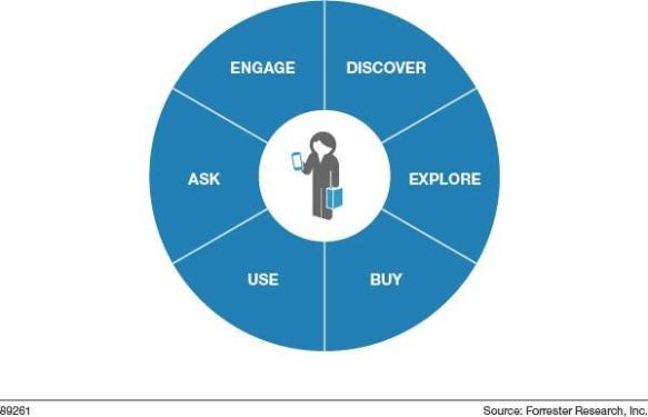 Forrester life-cycle
