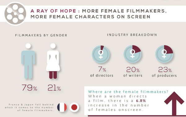 gender inequality in film industry