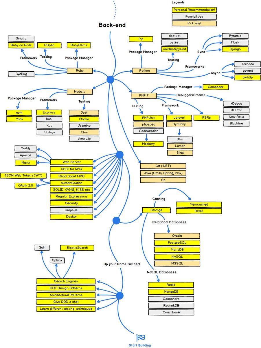 A Developer's Roadmap. #BigData #DataScience #SQL #NoSQL #Analytics #Python #Programming